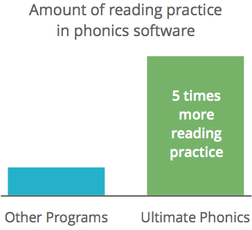 Over five times the reading practice in other phonics software